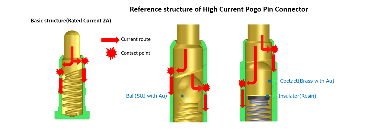 High Current